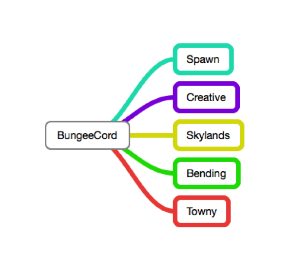 Minecraft BungeeCord schematic image
